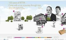 100 years of RITTER